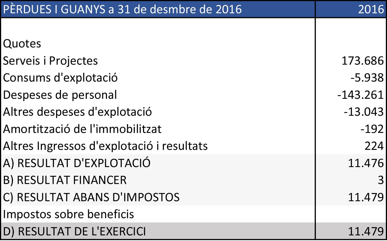 Pèrdues i guanys 2016
